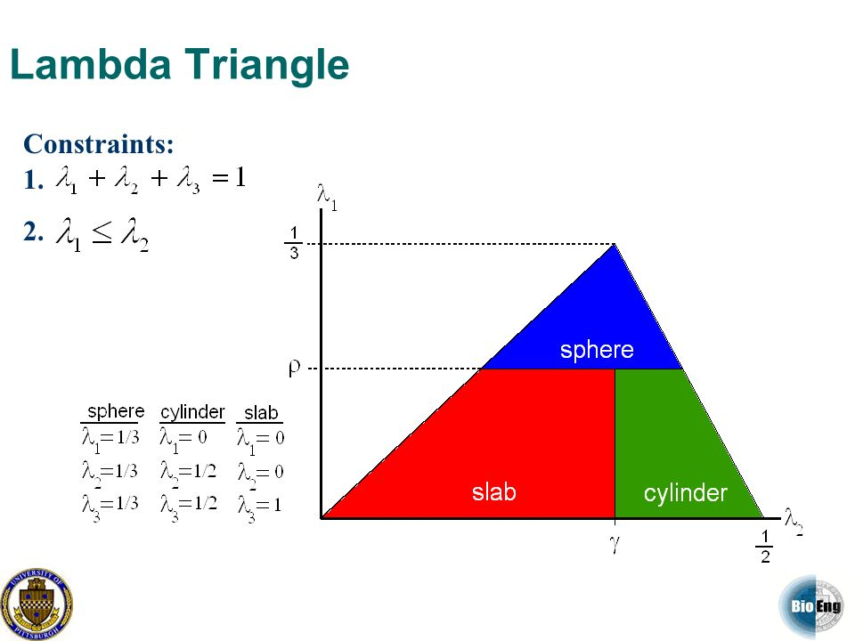 Lambda Triangle Constraints: 1. 2.