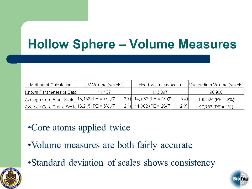 Hollow Sphere – Volume Measures