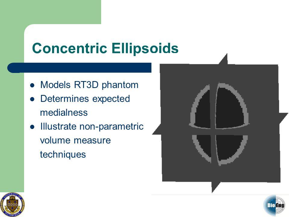 Concentric Ellipsoids