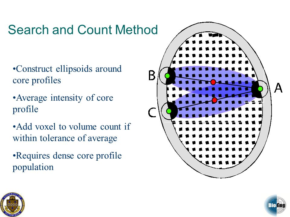 Search and Count Method