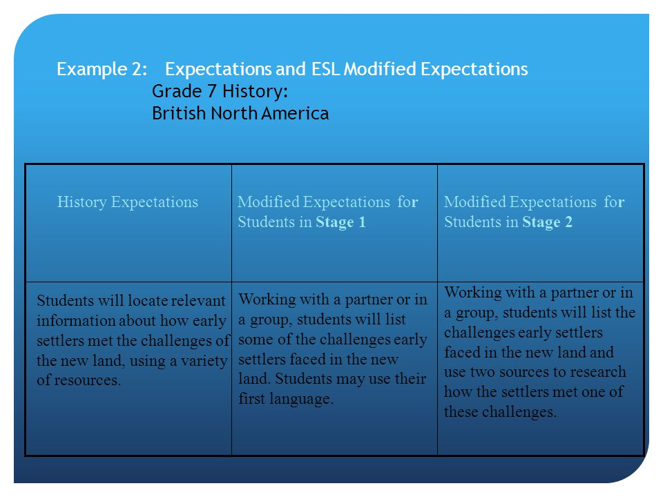 Example 2: Expectations and ESL Modified Expectations Grade 7 History: British North America