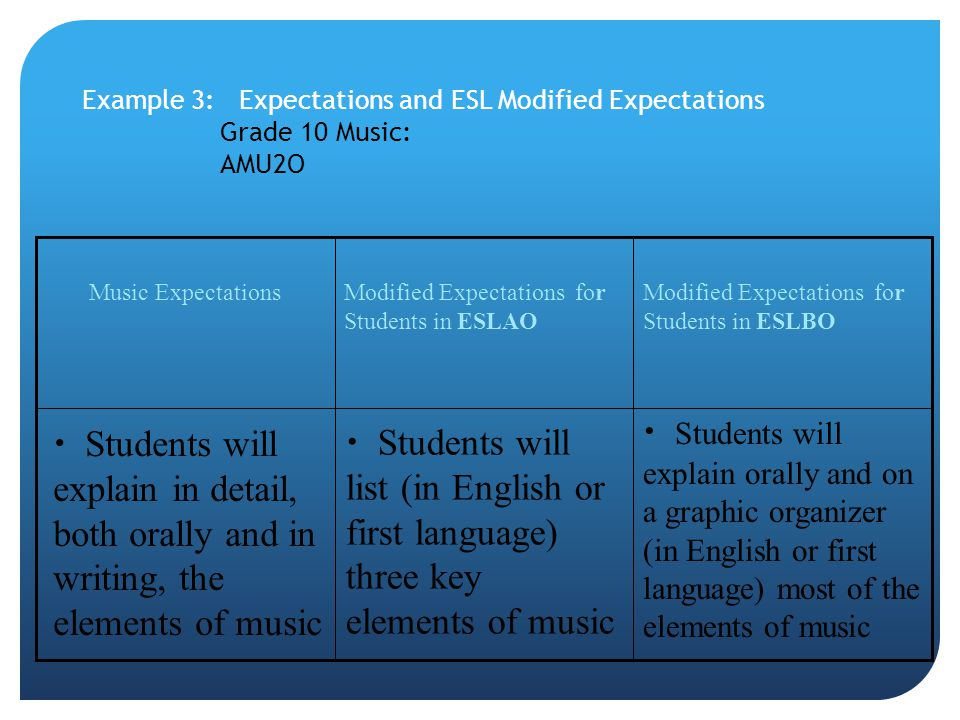 Example 3: Expectations and ESL Modified Expectations Grade 10 Music: AMU2O