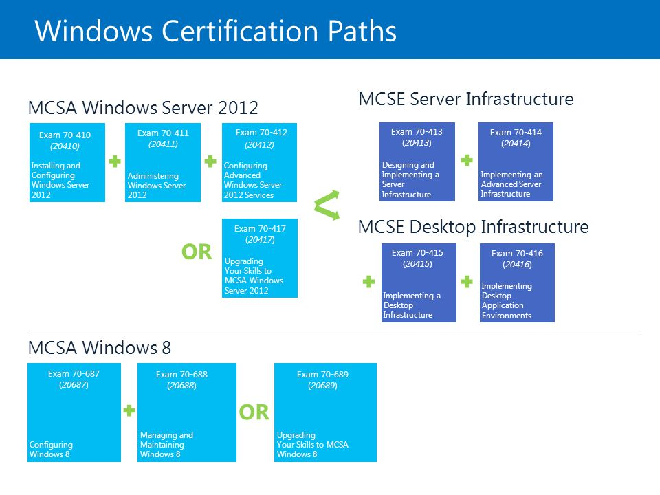 Windows Certification Paths
