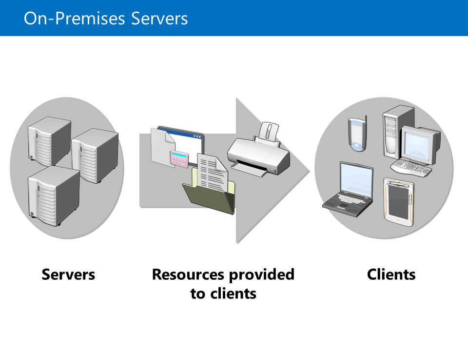 On-Premises Servers Servers Resources provided to clients Clients