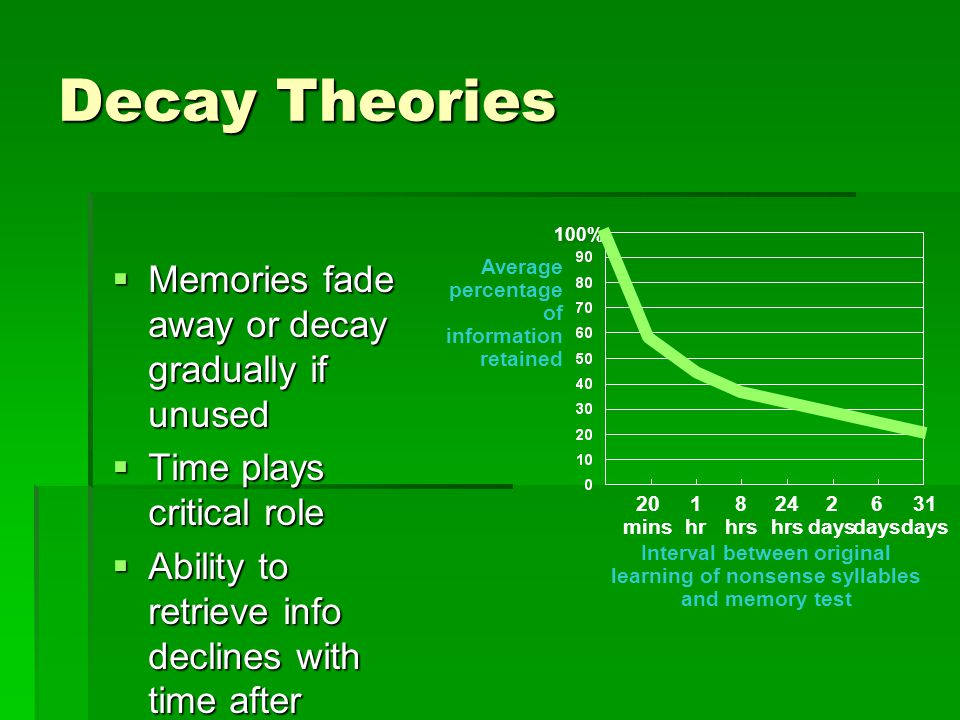 pdf memory fade with time