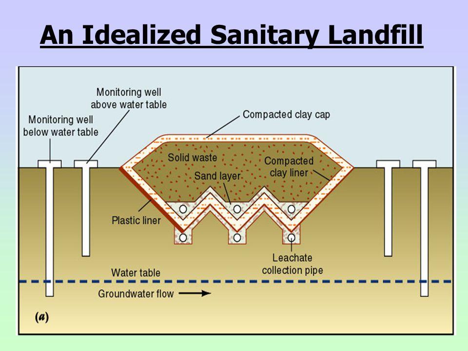 Landfill Diagram   Landfill Diagram