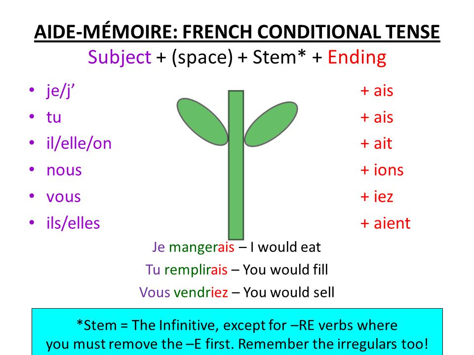 The French Conditional Mood and How It Works Talk in French