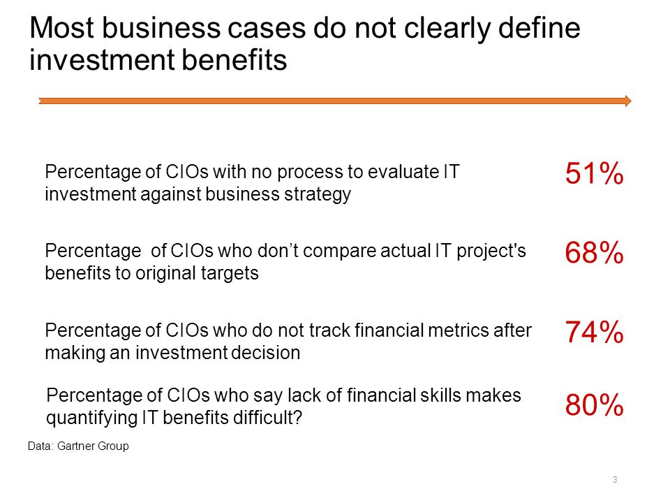 Most Business Cases Do Not Clearly Define Investment Benefits  Define Business Investment