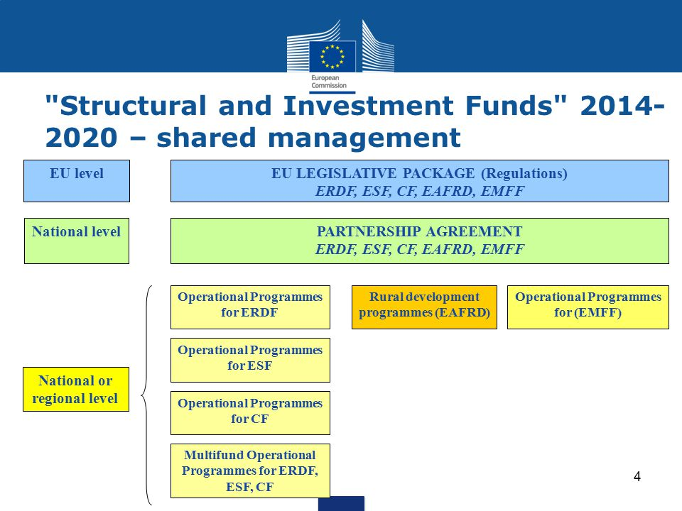 Structural and Investment Funds – shared management