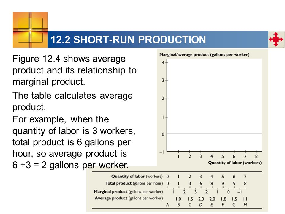 what is the relationship between marginal cost and product in short run