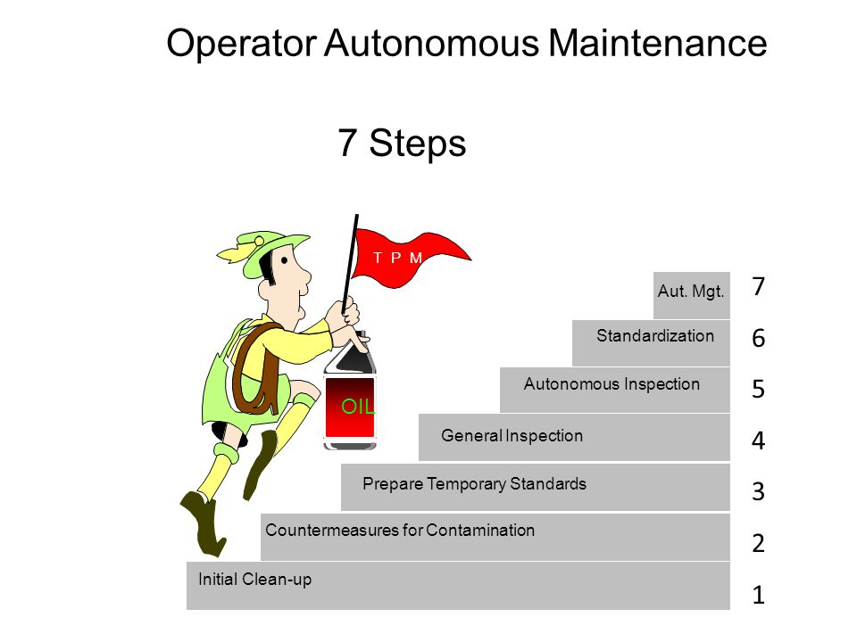 Introduction To Total Productive Maintenance Tpm Ppt
