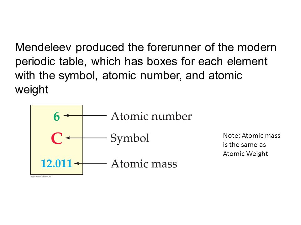 Atoms and the periodic table ppt download mendeleev produced the forerunner of the modern periodic table which has boxes for each element urtaz Images