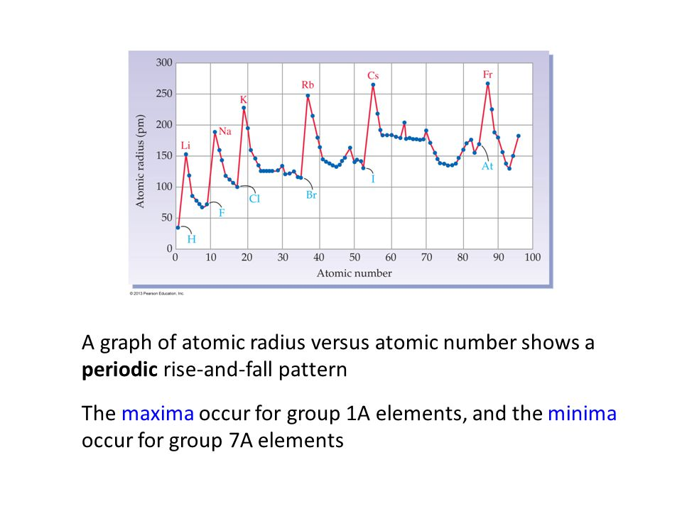 atoms and the periodic table ppt download periodic table periodic table graphing atomic radii - Periodic Table Graphing Atomic Radii