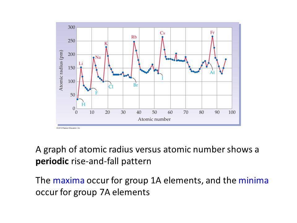 Periodic table periodic table graphing atomic radii periodic atoms and the periodic table ppt download periodic table periodic table graphing atomic radii urtaz Choice Image
