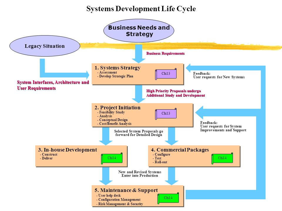 case study with system development life cycle Building security system development life cycle sdlc case study - download as pdf file (pdf), text file (txt) or read online.