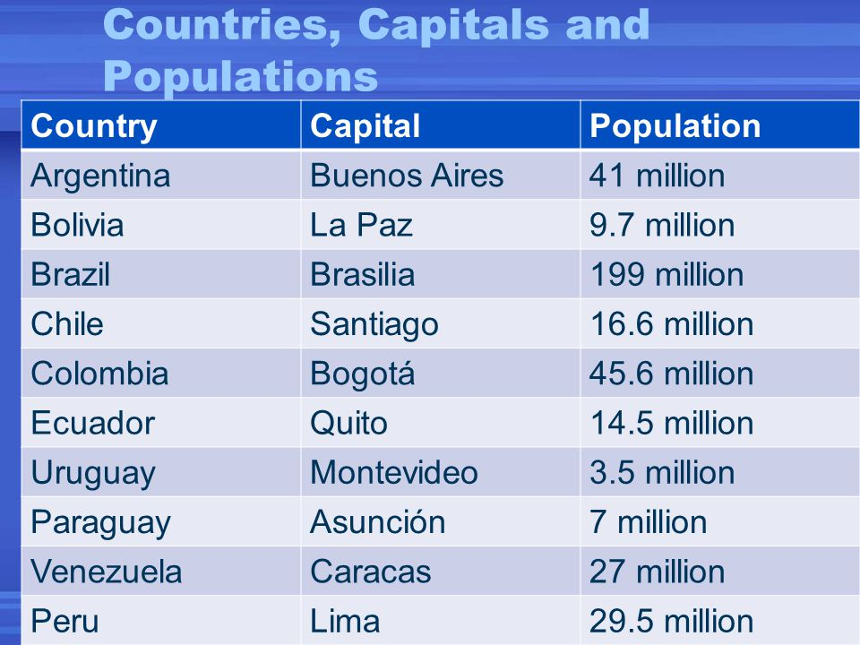 South America Ppt Video Online Download - South american capitals