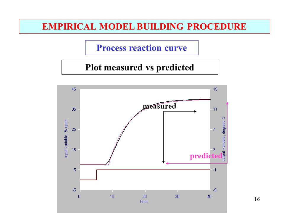 Lecture 7 pid tuning ppt video online download for Procedure to build a house