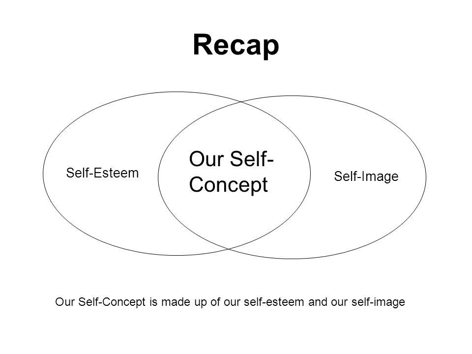 Recap Our Self-Concept Self-Esteem Self-Image