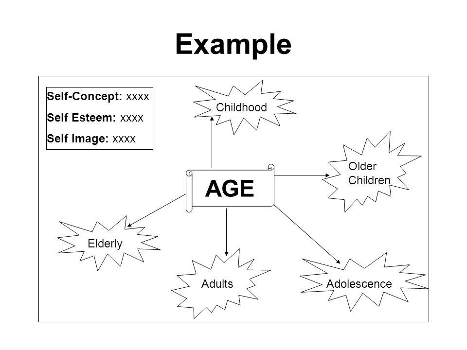Example AGE Self-Concept: xxxx Self Esteem: xxxx Self Image: xxxx