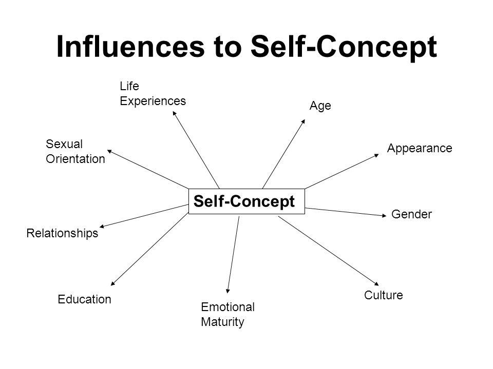 Influences to Self-Concept