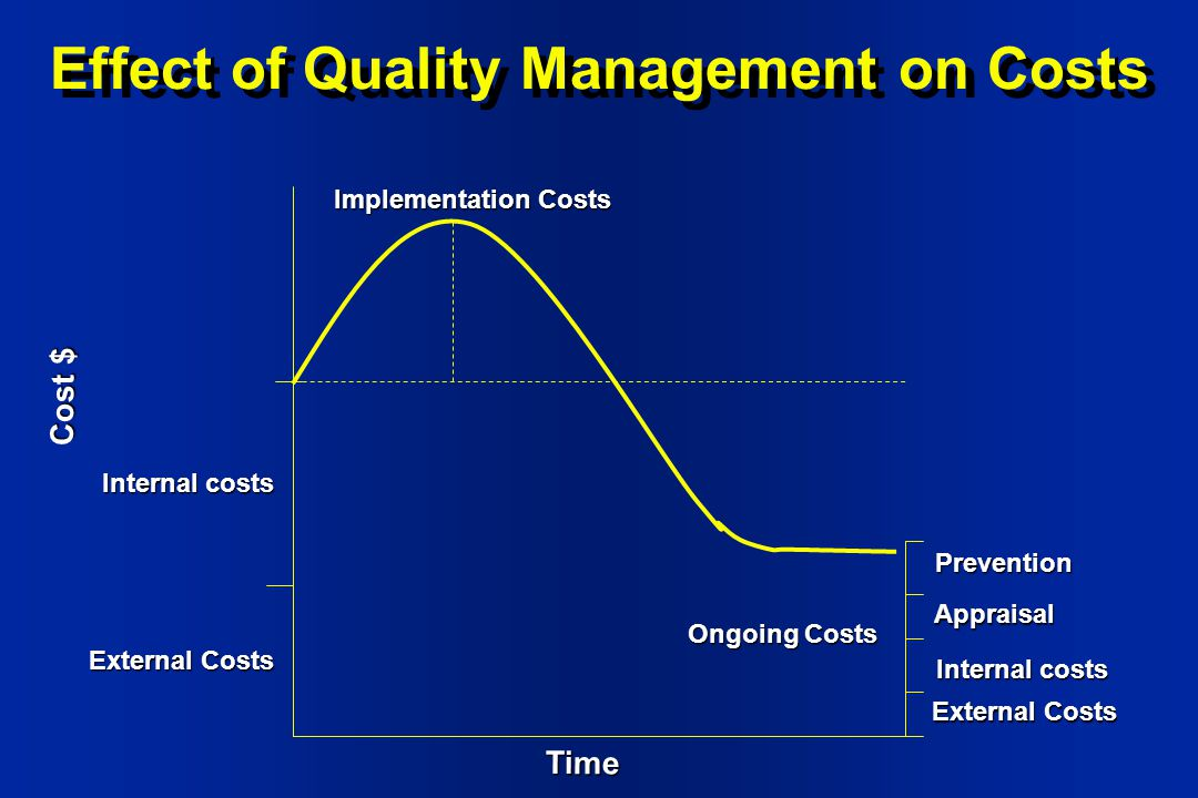 Effects of quality management on southwest