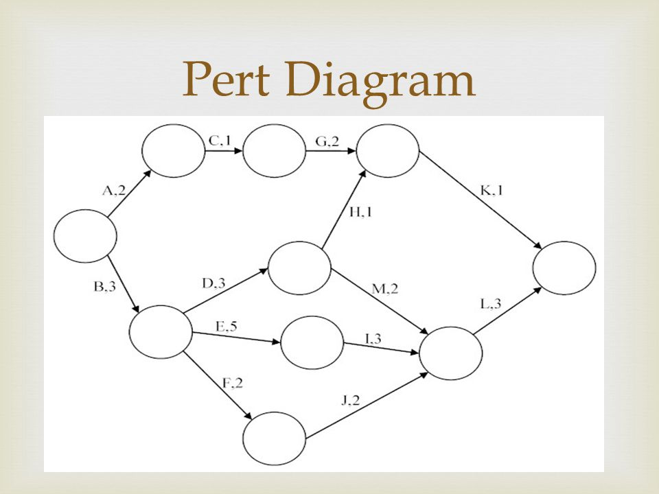 Aon Pert Diagram 28 Images Case Study Probability In Pert