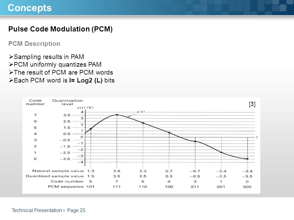 Concepts Pulse Code Modulation (PCM) PCM Description