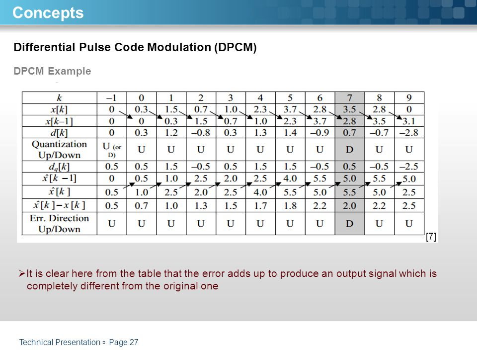 Concepts Differential Pulse Code Modulation (DPCM) DPCM Example