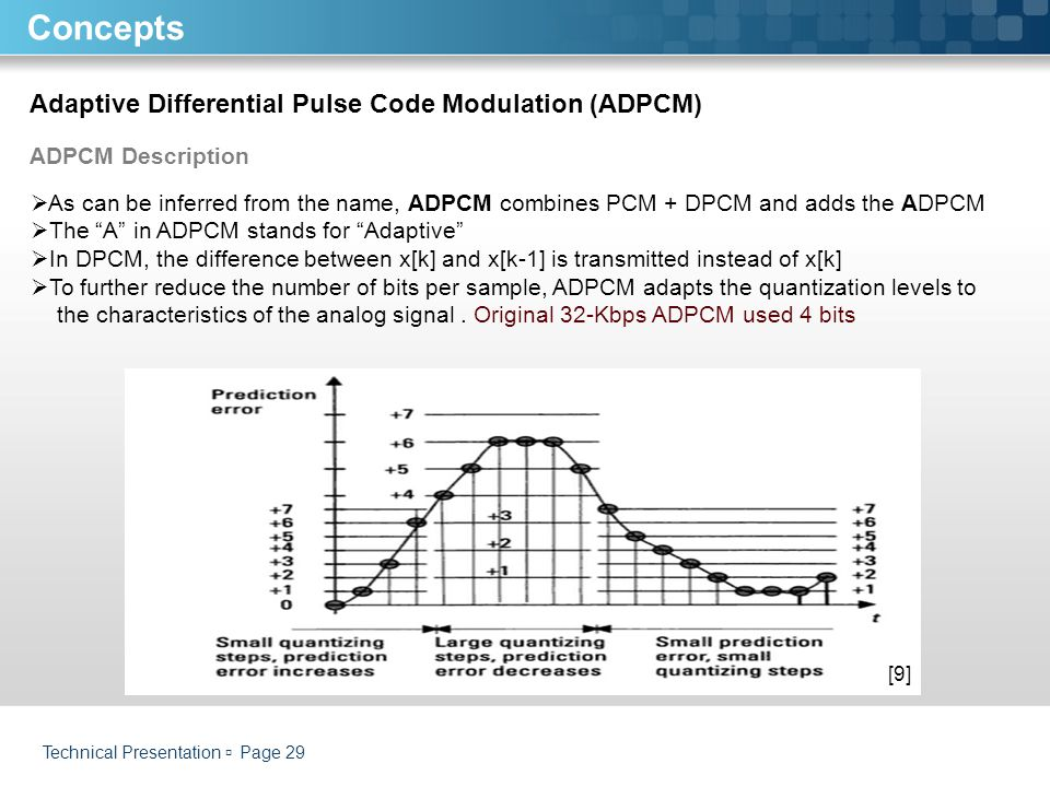 Concepts Adaptive Differential Pulse Code Modulation (ADPCM)