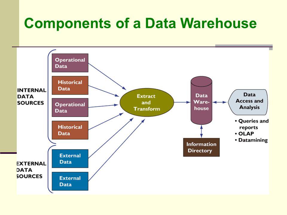 DATA RESOURCE MANAGEMENT. - ppt download