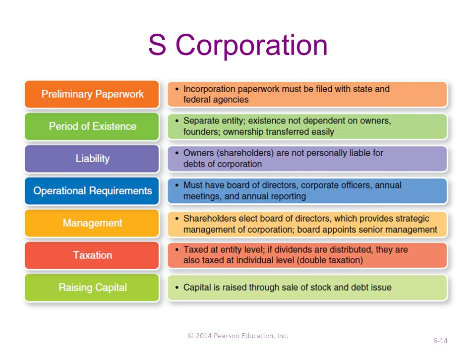 Forms of Business Ownership - ppt download