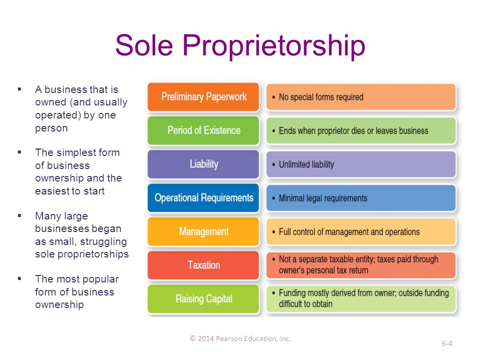 forms of business When you start a business, you must decide whether it will be a sole proprietorship, partnership, corporation, or limited liability company (llc) (if you need a brief explanation of the main business types, see nolo's article on business ownership structures) which of these forms is right for your.