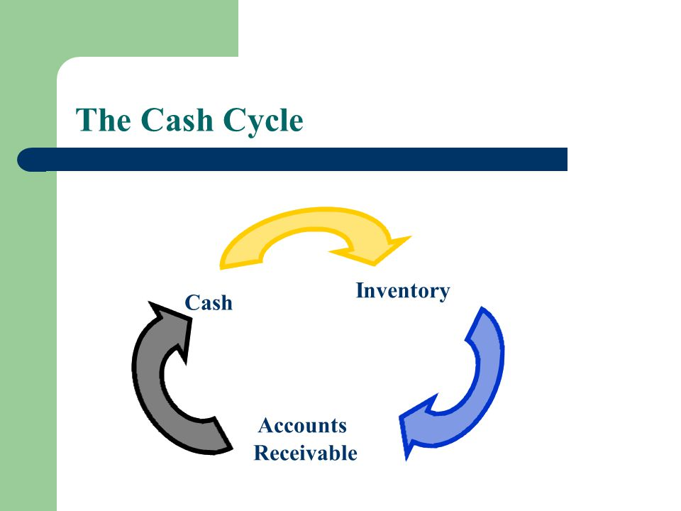 The Cash Cycle Cash Inventory Accounts Receivable
