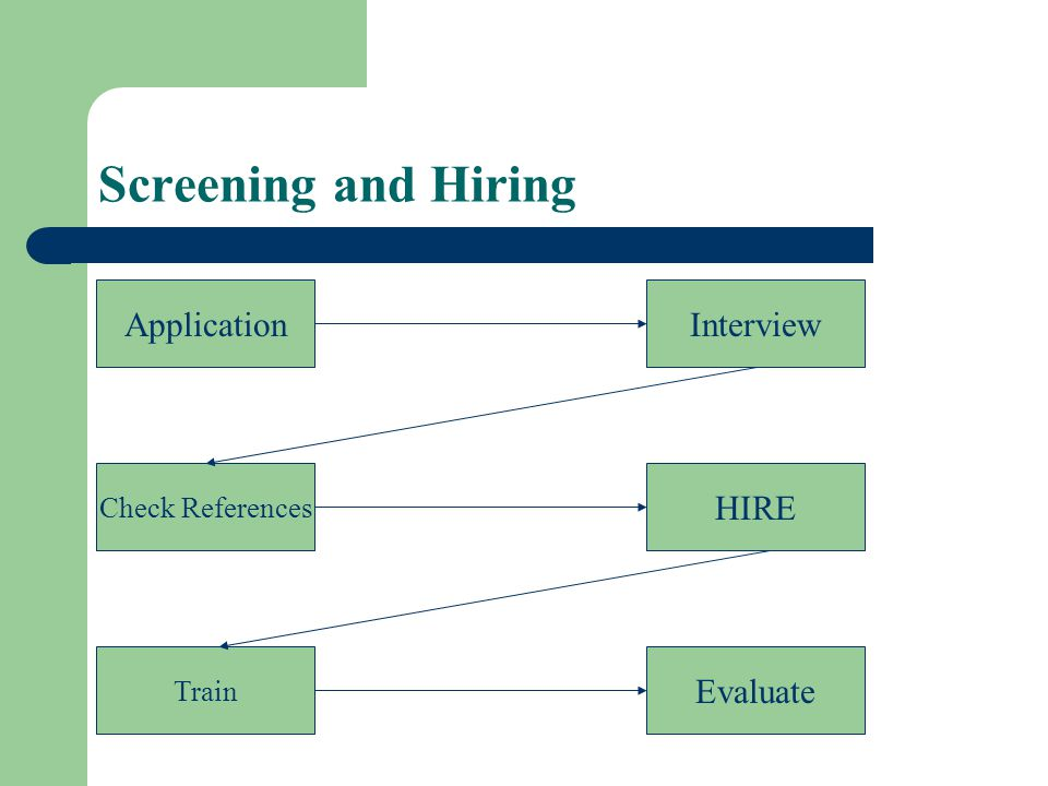 Screening and Hiring Application Interview HIRE Evaluate