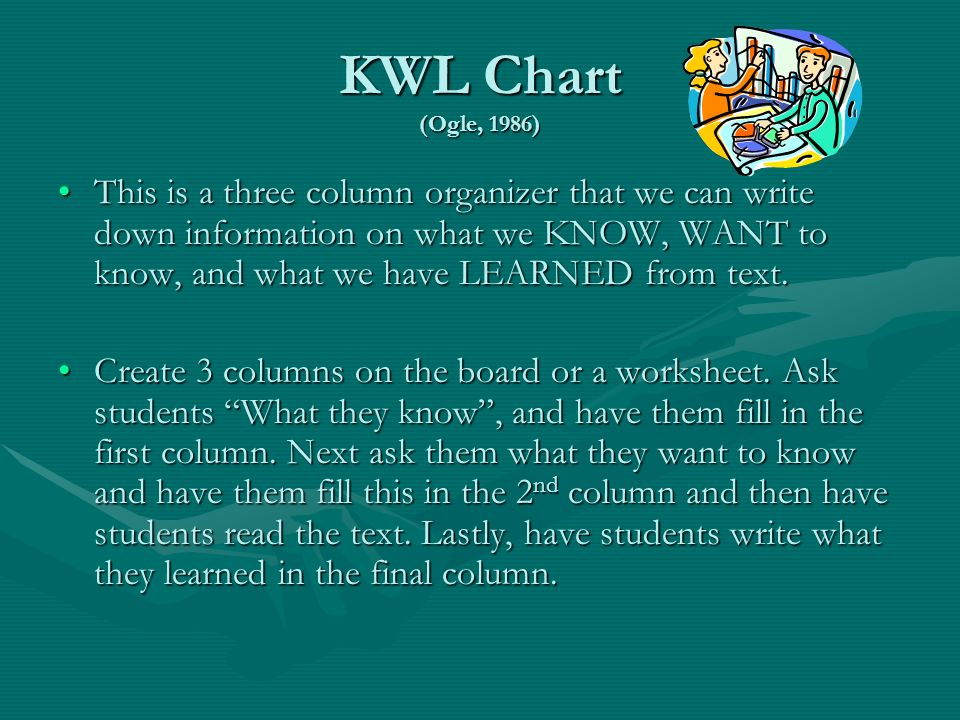 KWL Chart (Ogle, 1986)