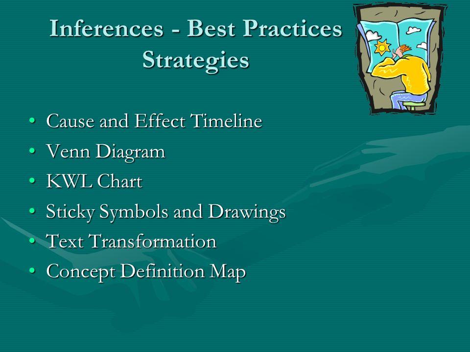 Inferences - Best Practices Strategies