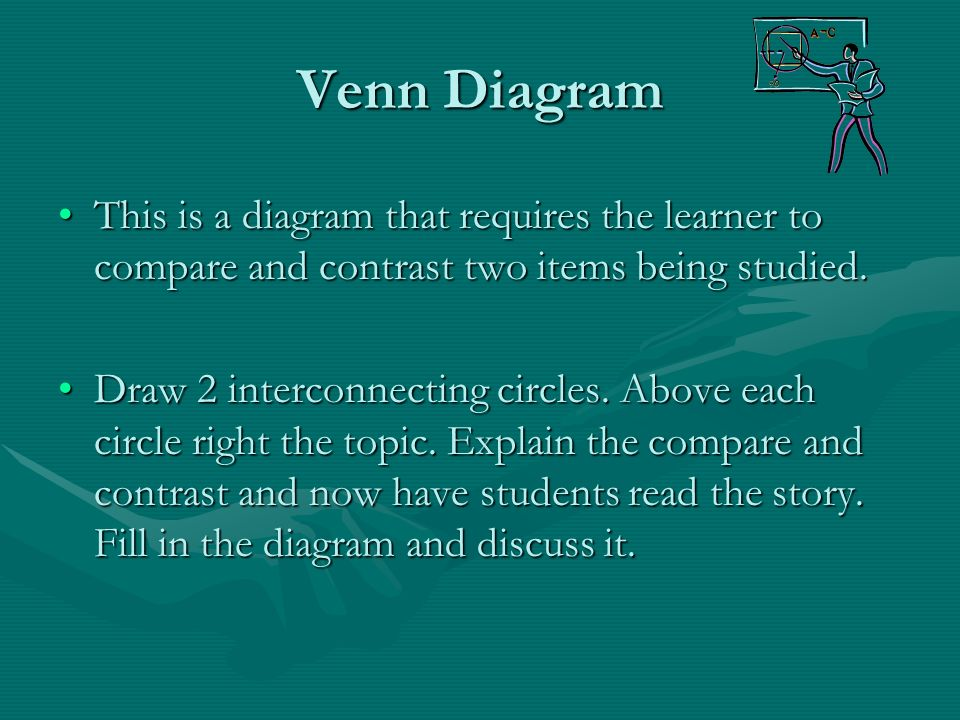 Venn Diagram This is a diagram that requires the learner to compare and contrast two items being studied.