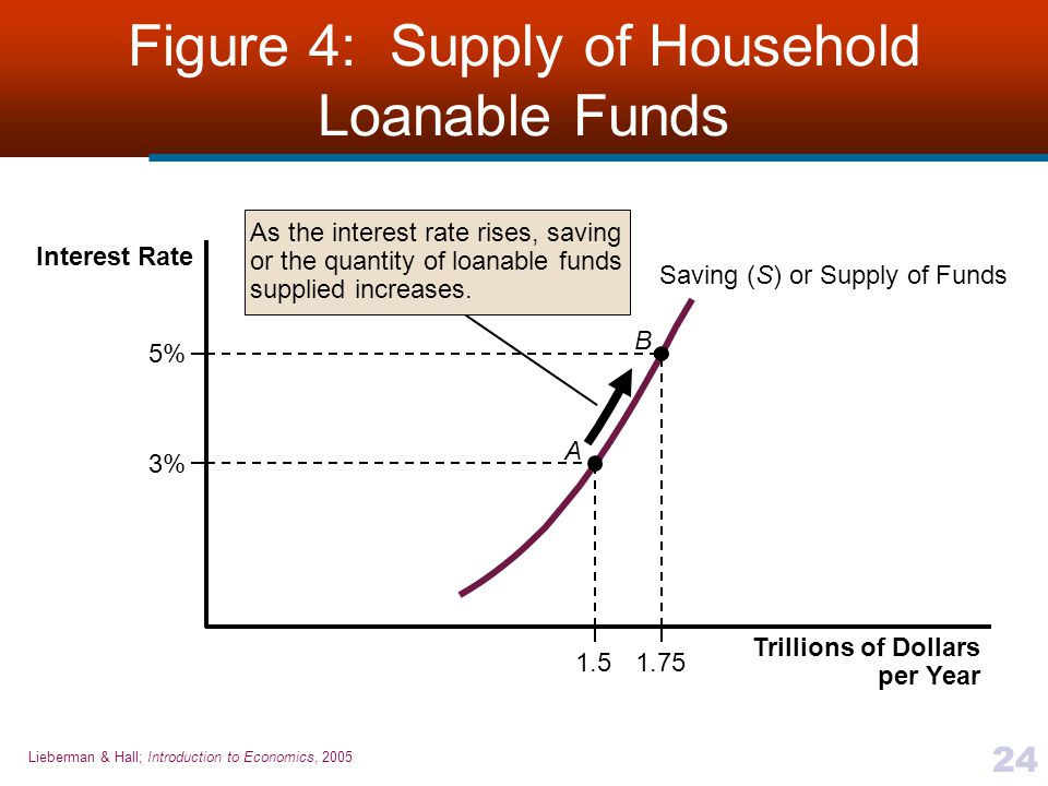 Supply and demand for loanable funds economics essay