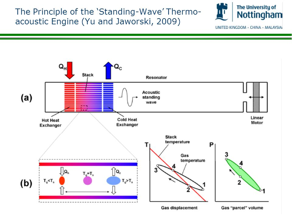 The Principle of the 'Standing-Wave' Thermo-acoustic Engine (Yu and Jaworski, 2009)