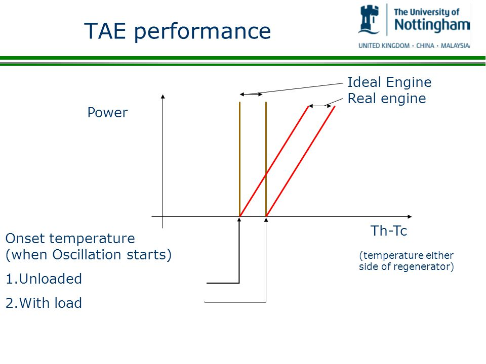 TAE performance Ideal Engine Real engine Power Th-Tc