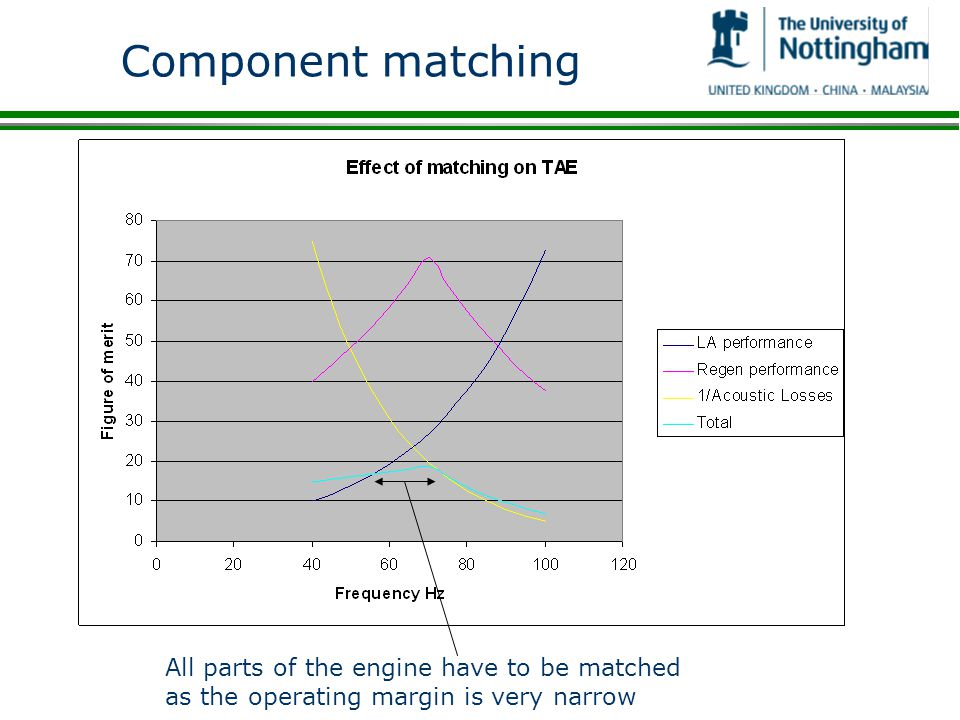 Component matching All parts of the engine have to be matched as the operating margin is very narrow.