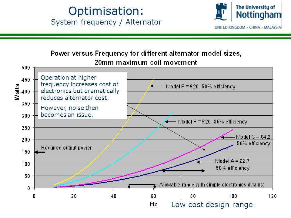 Optimisation: System frequency / Alternator