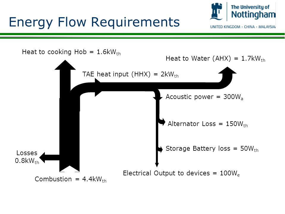 Energy Flow Requirements