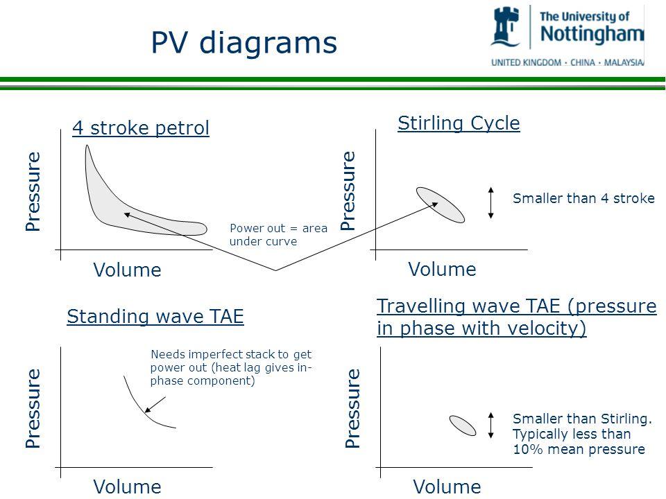 PV diagrams Stirling Cycle Volume Pressure 4 stroke petrol Volume