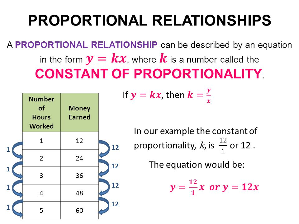 Representing Proportional Relationships Ppt Download