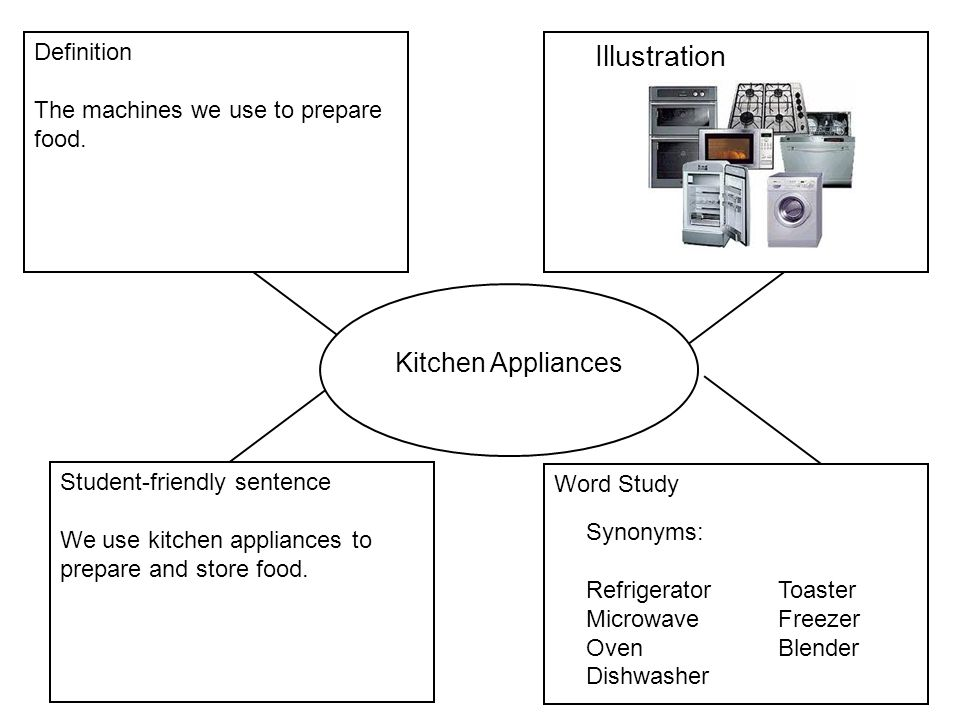 Kitchen Appliances Definition Set Of Of Household Appliances History Edit Bread Maker