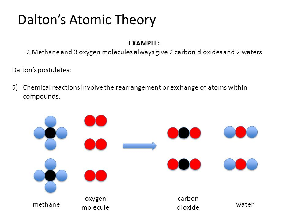 an analysis of john daltons atomic theory Drawbacks of dalton's atomic theory of matter the indivisibility of an atom was proved wrong: an atom can be further subdivided into protons, neutrons and electrons.