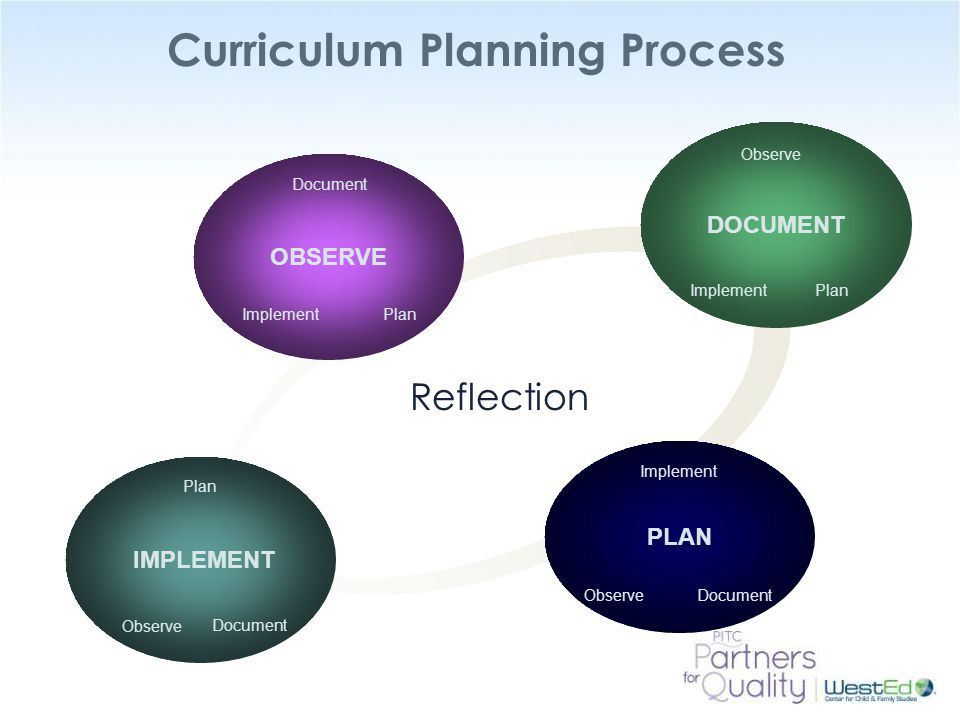 how curriculum theory influence curriculum planning Curriculum theory 9 resulted in a veritable landslide of curriculum revisions, new programs, revised and/or new materials, and in-service programs for.