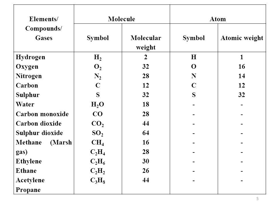 Oxygen Oxygen Molecular Weight