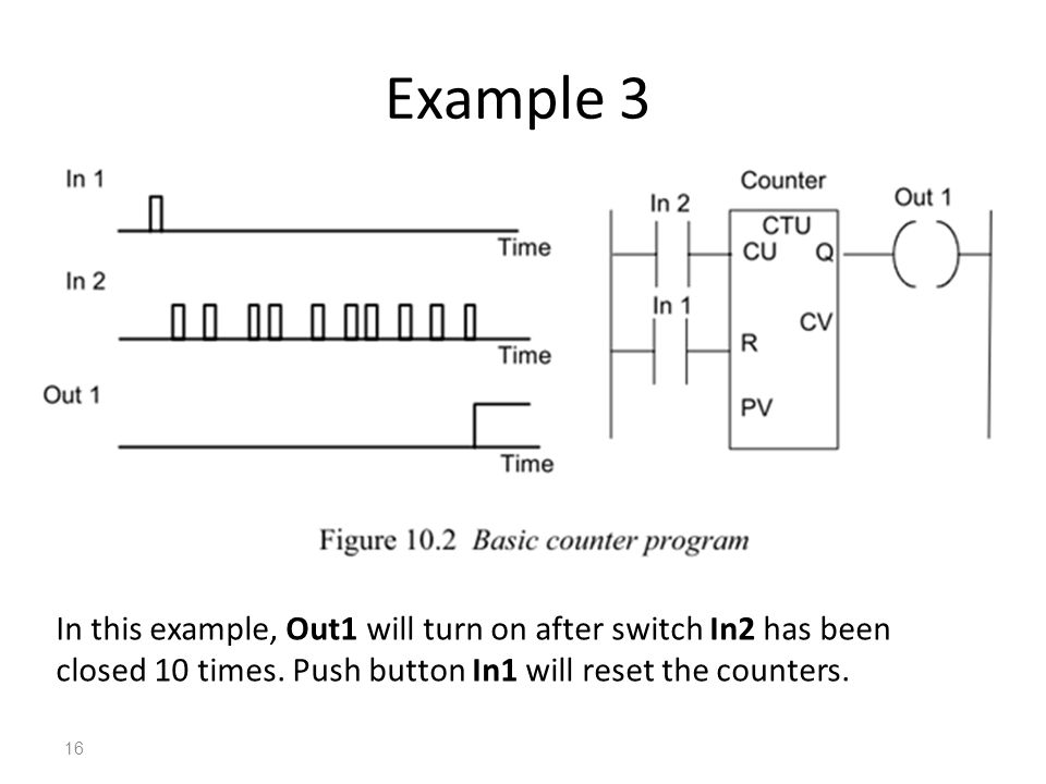 Example 3 In this example, Out1 will turn on after switch In2 has been closed 10 times.
